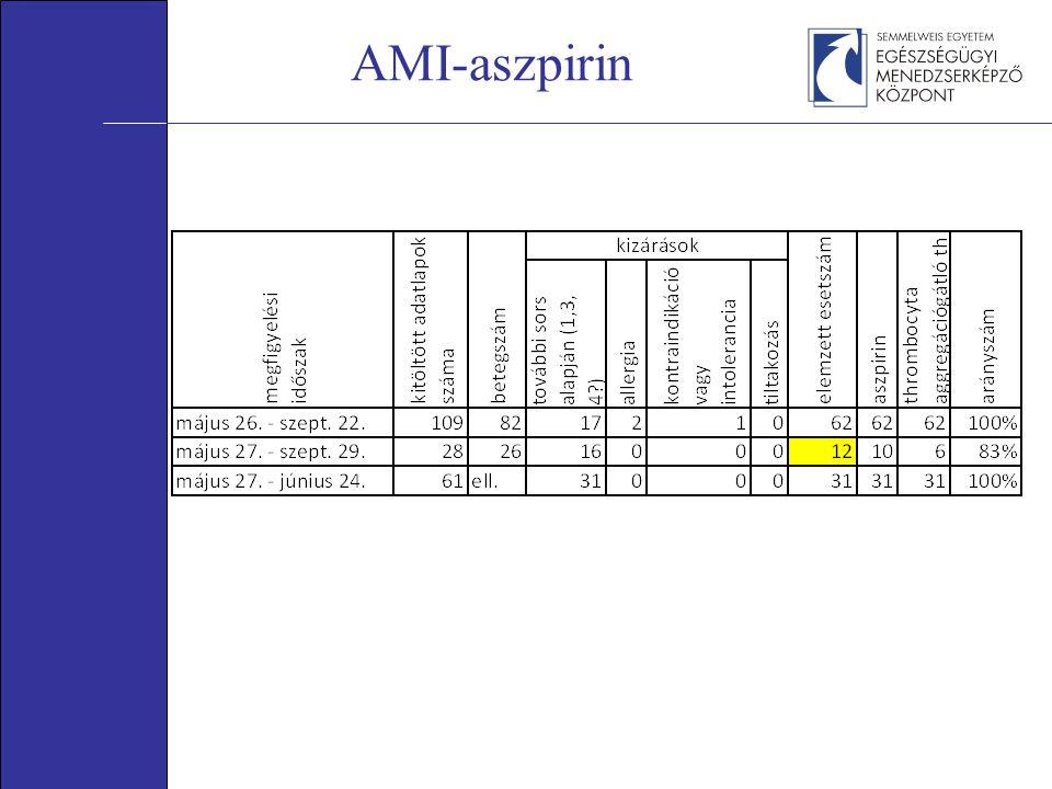 AMI-aszpirin