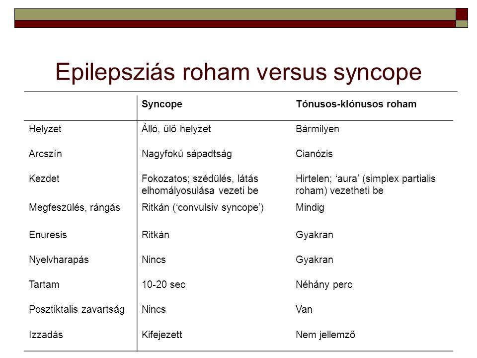 Epilepsziás roham versus syncope SyncopeTónusos-klónusos roham HelyzetÁlló, ülő helyzetBármilyen ArcszínNagyfokú sápadtságCianózis KezdetFokozatos; sz