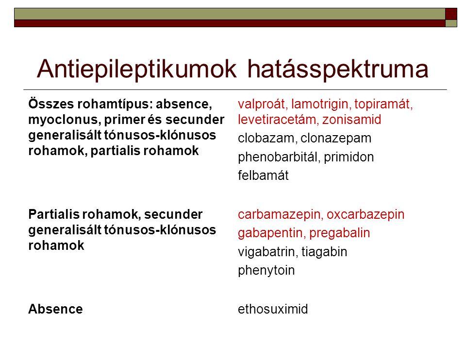 Antiepileptikumok hatásspektruma Összes rohamtípus: absence, myoclonus, primer és secunder generalisált tónusos-klónusos rohamok, partialis rohamok va