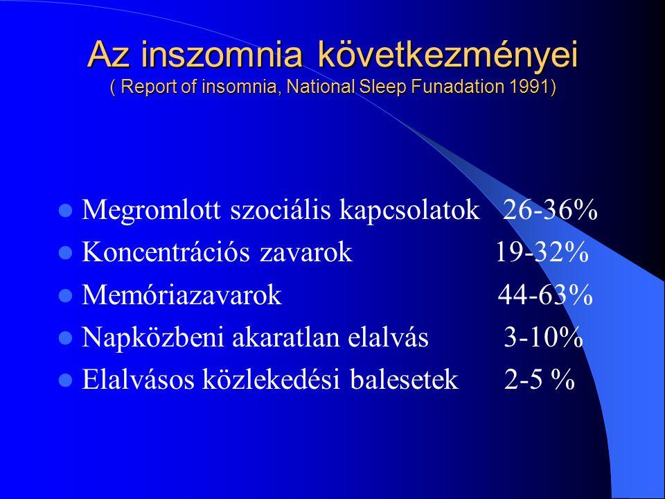 Az inszomnia következményei ( Report of insomnia, National Sleep Funadation 1991) Megromlott szociális kapcsolatok 26-36% Koncentrációs zavarok 19-32%