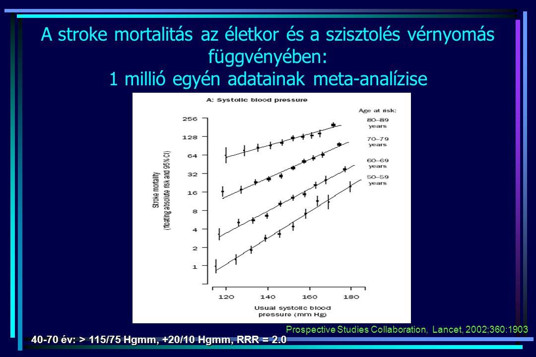 A stroke mortalitás az életkor és a szisztolés vérnyomás függvényében: 1 millió egyén adatainak meta-analízise Prospective Studies Collaboration, Lanc
