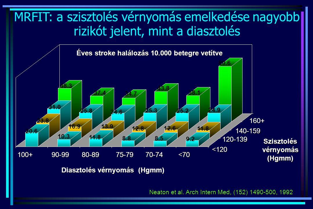 Neaton et al. Arch Intern Med, (152) 1490-500, 1992 MRFIT: a szisztolés vérnyomás emelkedése nagyobb rizikót jelent, mint a diasztolés Éves stroke hal