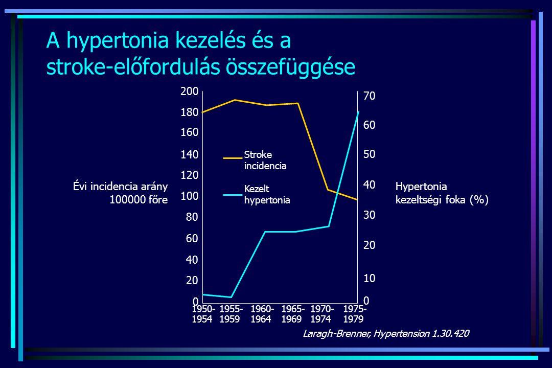 A hypertonia kezelés és a stroke-előfordulás összefüggése Laragh-Brenner, Hypertension 1.30.420 Stroke incidencia Kezelt hypertonia Évi incidencia ará