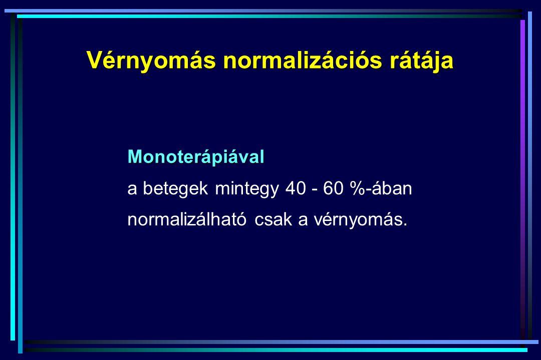Vérnyomás normalizációs rátája Monoterápiával a betegek mintegy 40 - 60 %-ában normalizálható csak a vérnyomás.