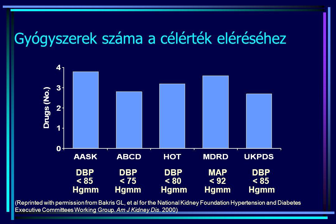 Gyógyszerek száma a célérték eléréséhez DBP < 85 Hgmm MAP < 92 Hgmm DBP < 80 Hgmm DBP < 75 Hgmm DBP < 85 Hgmm (Reprinted with permission from Bakris G