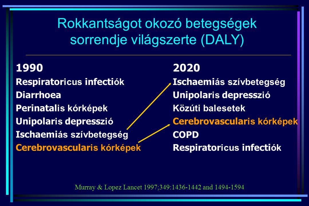 A kalciumantagonista hatás előnyei hypertoniában  A leghatékonyabb antihipertenzív szerek: systolés  Önálló natriuretikus, diuretikus hatás  Antihypertrophiás hatás (LVH, vasculoprotektív)  Antiatherosclerotikus hatás  Metabolikus neutralitás  Igen jó kombinációs hatékonyság: additiv hatás diuretikummal, potencírozó a többi elsőként választandó antihipertenzív szerrel