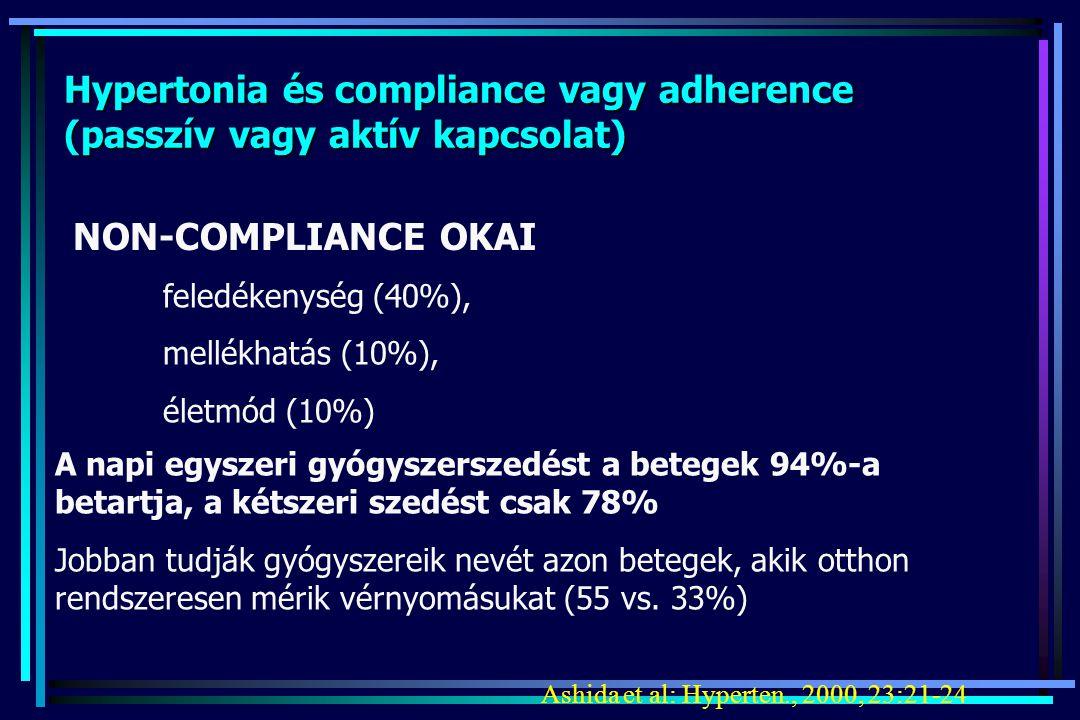 Hypertonia és compliance vagy adherence (passzív vagy aktív kapcsolat) NON-COMPLIANCE OKAI feledékenység (40%), mellékhatás (10%), életmód (10%) A nap