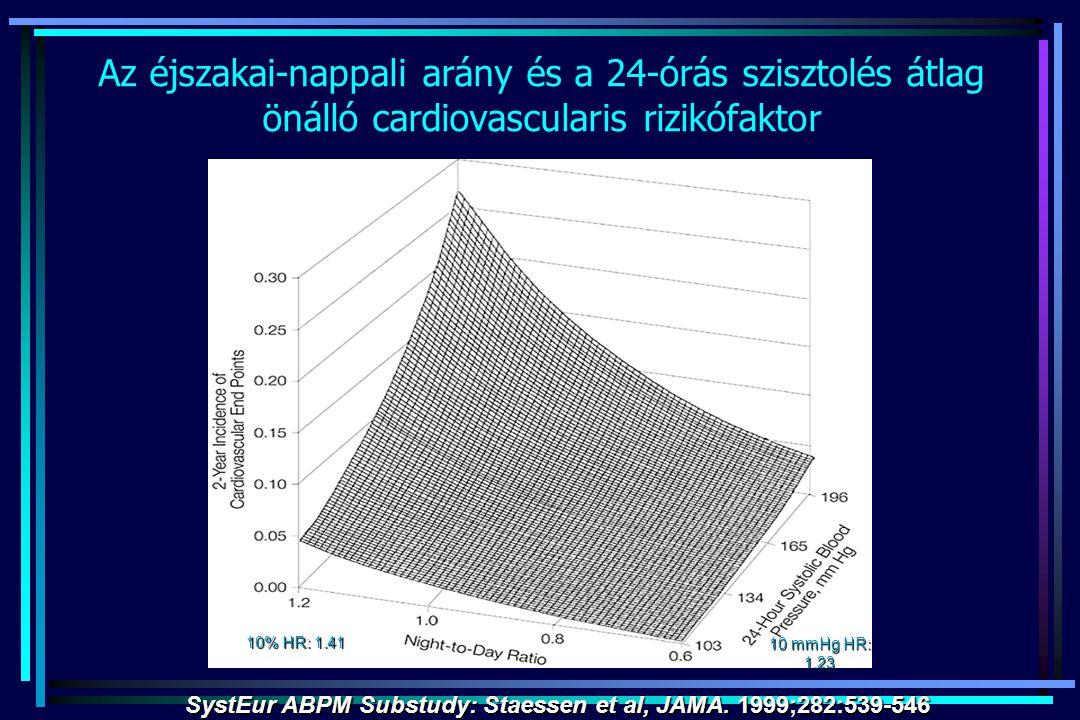 Az éjszakai-nappali arány és a 24-órás szisztolés átlag önálló cardiovascularis rizikófaktor SystEur ABPM Substudy: Staessen et al, JAMA. 1999;282:539
