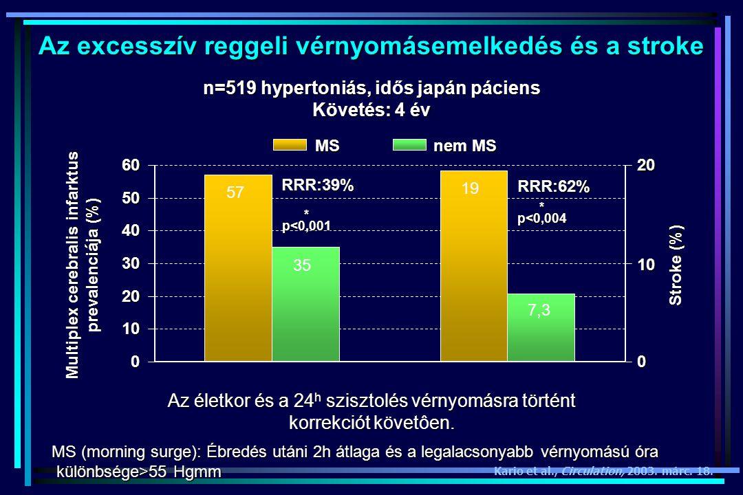 Az excesszív reggeli vérnyomásemelkedés és a stroke Kario et al., Circulation, 2003. márc. 18. 0 10 20 30 40 50 60 0 10 20 MS nem MS 57 35 19 7,3 *p<0