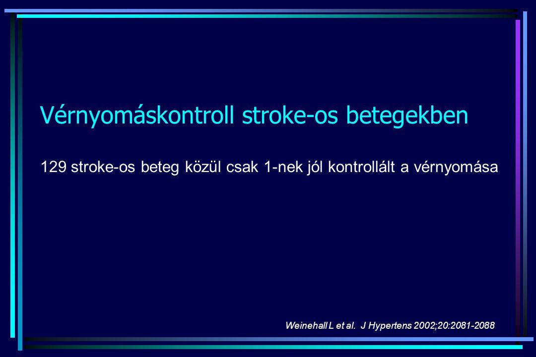 Vérnyomáskontroll stroke-os betegekben 129 stroke-os beteg közül csak 1-nek jól kontrollált a vérnyomása Weinehall L et al. J Hypertens 2002;20:2081-2