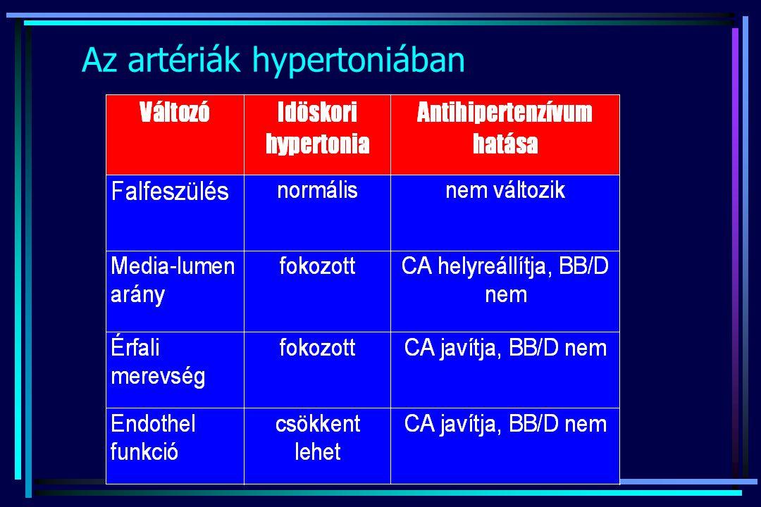 Az artériák hypertoniában