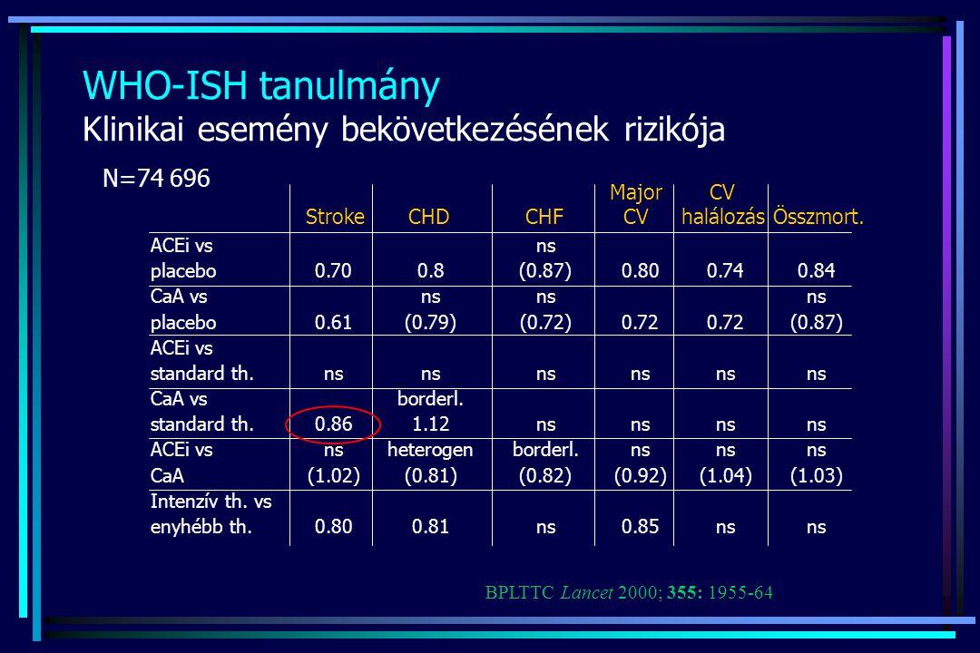 WHO-ISH tanulmány Klinikai esemény bekövetkezésének rizikója ACEi vs placebo CaA vs placebo ACEi vs standard th. CaA vs standard th. ACEi vs CaA Inten
