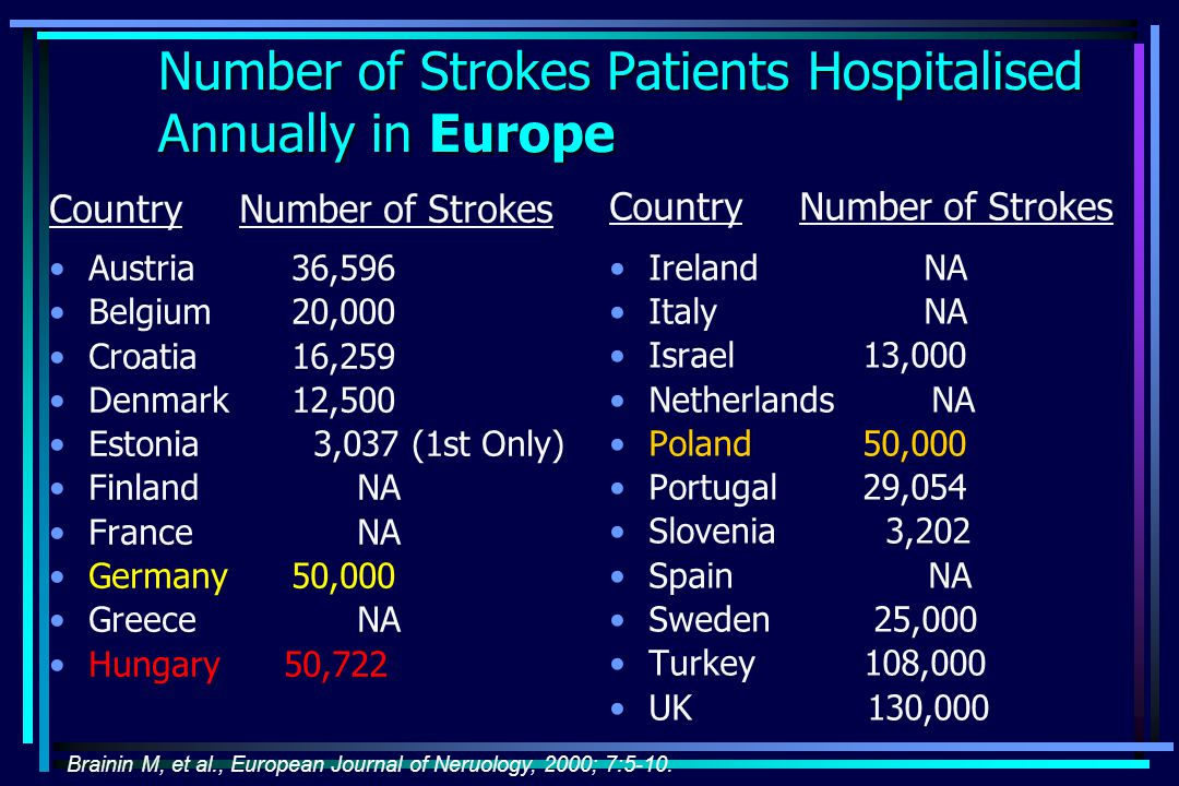 Number of Strokes Patients Hospitalised Annually in Europe Country Number of Strokes Austria 36,596 Belgium 20,000 Croatia 16,259 Denmark 12,500 Estonia 3,037 (1st Only) Finland NA France NA Germany 50,000 Greece NA Hungary 50,722 Country Number of Strokes Ireland NA ItalyNA Israel 13,000 Netherlands NA Poland 50,000 Portugal 29,054 Slovenia 3,202 Spain NA Sweden 25,000 Turkey 108,000 UK 130,000 Brainin M, et al., European Journal of Neruology, 2000; 7:5-10.