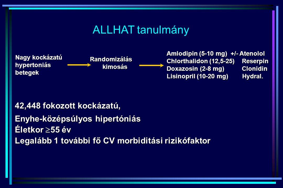 ALLHAT tanulmány Nagy kockázatú hypertoniásbetegek Randomizáláskimosás Amlodipin (5-10 mg) +/- Atenolol Chlorthalidon (12,5-25) Reserpin Doxazosin (2-
