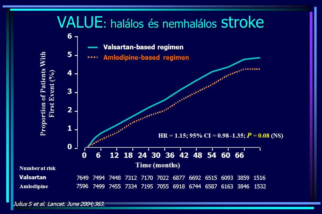 VALUE : halálos és nemhalálos stroke Julius S et al. Lancet. June 2004;363. Number at risk Valsartan Amlodipine 7596 7649 7499 7494 7455 7448 7334 731