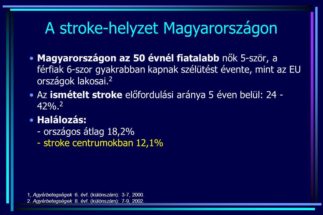 Módositható stroke-rizikófaktorok Előfordulás %Relatív rizikó Felelős % hypertonia25-403-5 49 hypercholest (>6.2)6-401.8-2.6 10 dohányzás251.5 10 inaktivitás251.4 7 elhízás181.8-2.4 7 tünetmentes carotis stenosis 2-82 4 alkoholizmus2-51.6 3 pitvarfibrilláció15 nonvalv 17 valv.