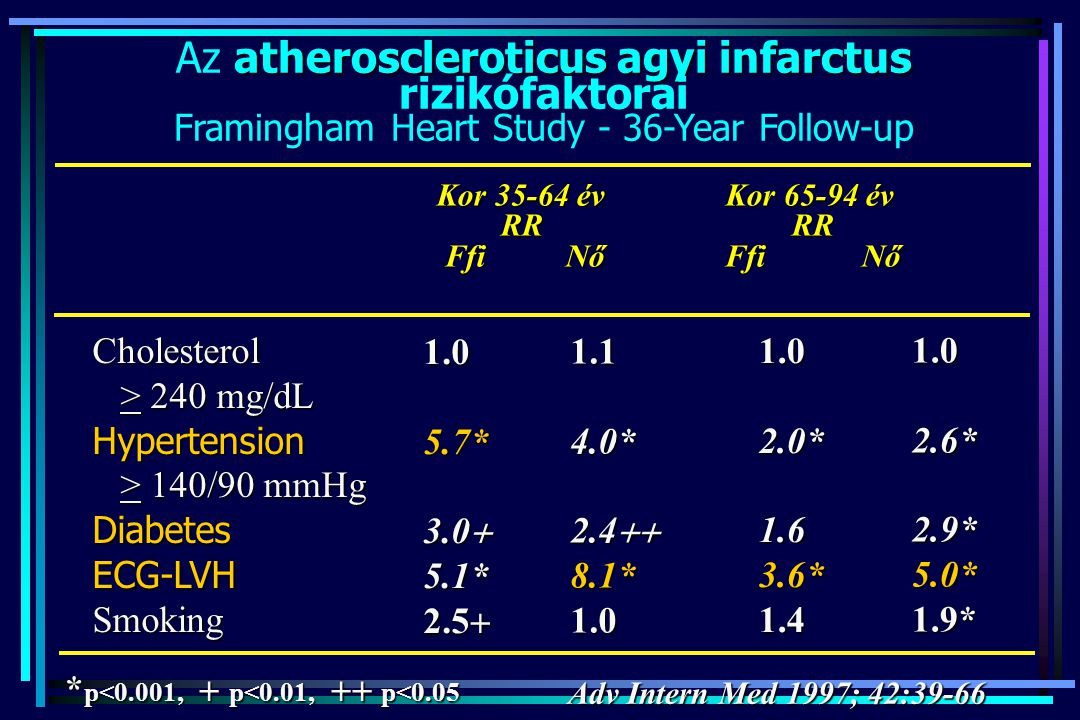 Stroke és hypertonia A stroke betegek 60%-a hypertoniás Az ismert hypertoniások 30%-a egyáltalán nem, >70%-a nem megfelelően kezelt.