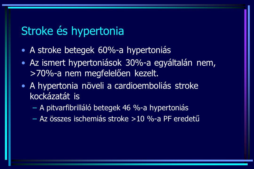 Stroke és hypertonia A stroke betegek 60%-a hypertoniás Az ismert hypertoniások 30%-a egyáltalán nem, >70%-a nem megfelelően kezelt. A hypertonia növe