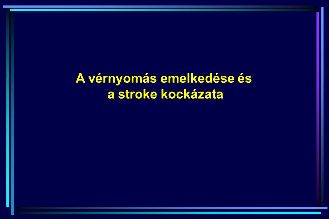A stroke mortalitás az életkor és a szisztolés vérnyomás függvényében: 1 millió egyén adatainak meta-analízise Prospective Studies Collaboration, Lancet, 2002;360:1903 40-70 év: > 115/75 Hgmm, +20/10 Hgmm, RRR = 2.0