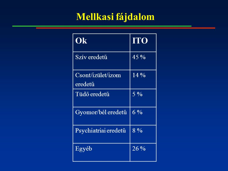 Mellkasi fájdalom OkITO Szív eredetű45 % Csont/izület/izom eredetű 14 % Tüdő eredetű5 % Gyomor/bél eredetű6 % Psychiatriai eredetű8 % Egyéb26 %