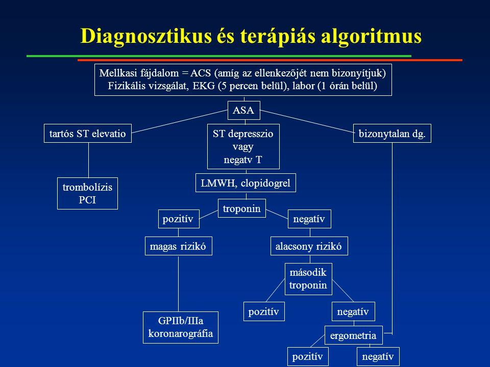 Diagnosztikus és terápiás algoritmus Mellkasi fájdalom = ACS (amíg az ellenkezőjét nem bizonyítjuk) Fizikális vizsgálat, EKG (5 percen belül), labor (1 órán belül) tartós ST elevatioST depresszio vagy negatv T bizonytalan dg.