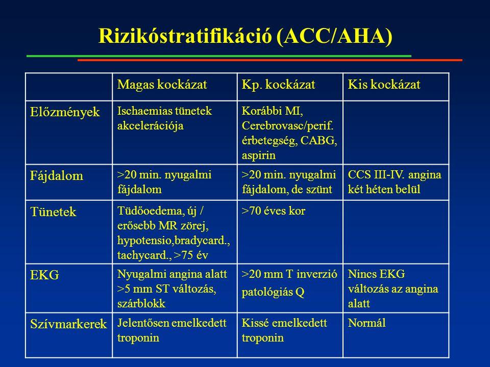 Rizikóstratifikáció (ACC/AHA) Magas kockázatKp.