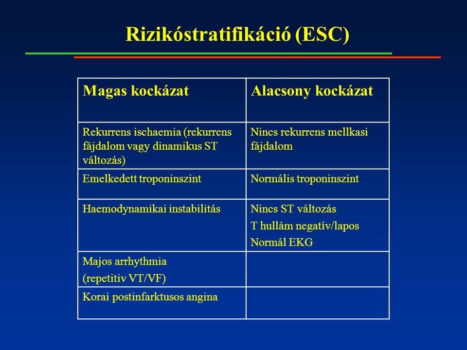 Rizikóstratifikáció (ESC) Magas kockázatAlacsony kockázat Rekurrens ischaemia (rekurrens fájdalom vagy dinamikus ST változás) Nincs rekurrens mellkasi fájdalom Emelkedett troponinszintNormális troponinszint Haemodynamikai instabilitásNincs ST változás T hullám negatív/lapos Normál EKG Majos arrhythmia (repetitiv VT/VF) Korai postinfarktusos angina