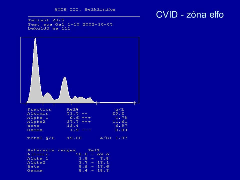 CVID - zóna elfo