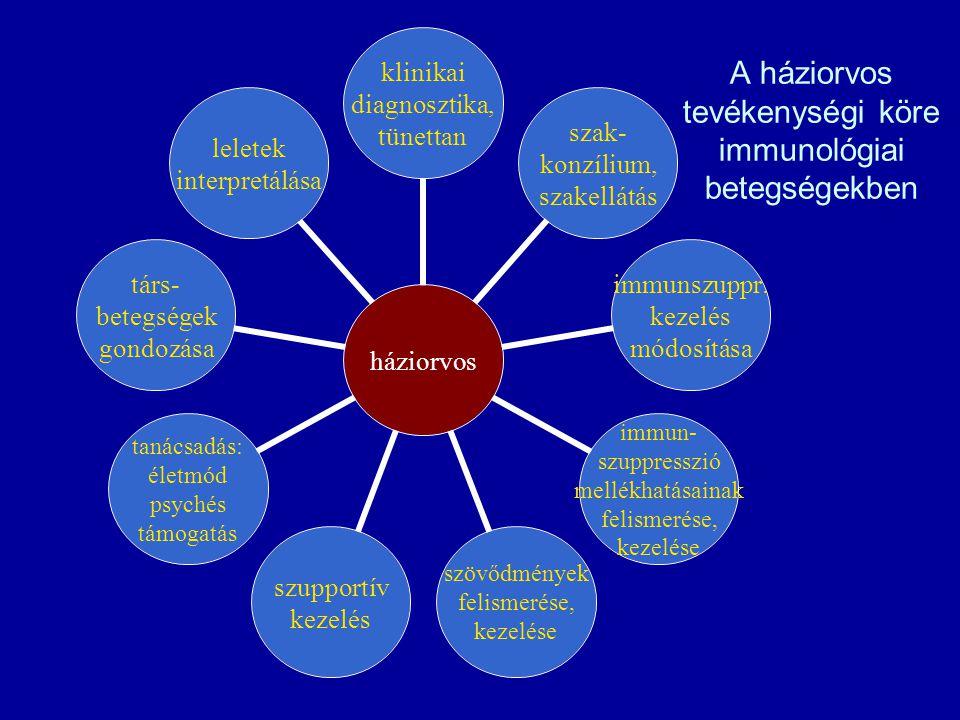 A háziorvos tevékenységi köre immunológiai betegségekben háziorvos klinikai diagnosztika, tünettan szak- konzílium, szakellátás immunszuppr.