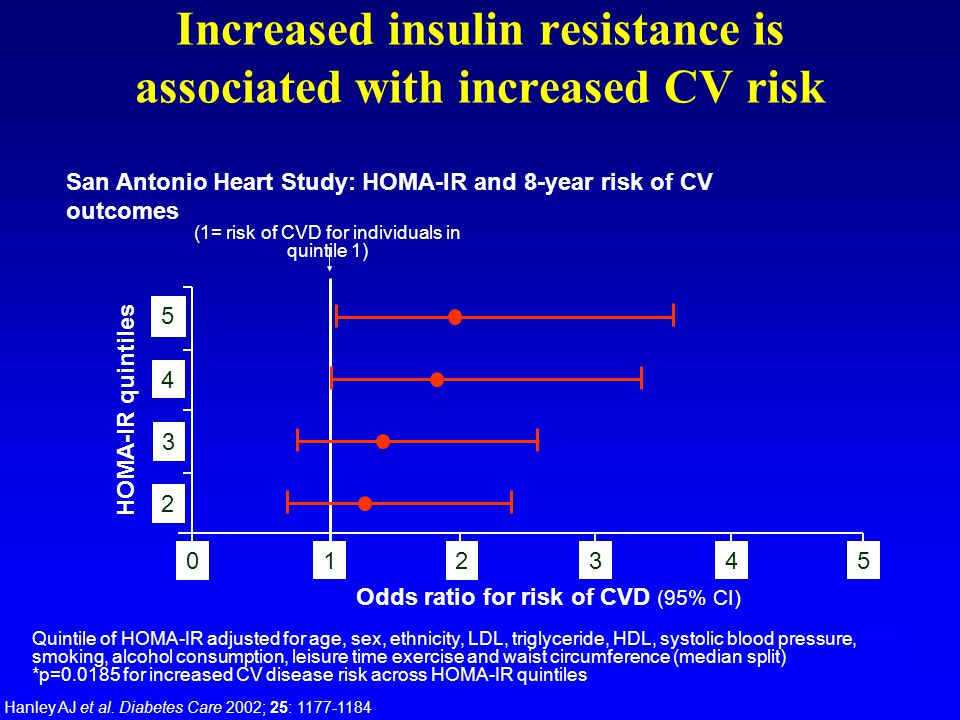 Increased insulin resistance is associated with increased CV risk San Antonio Heart Study: HOMA-IR and 8-year risk of CV outcomes Hanley AJ et al.