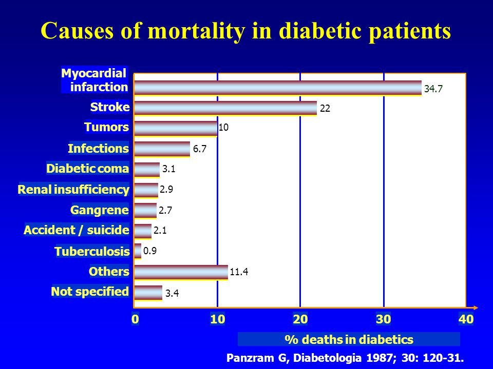 Causes of mortality in diabetic patients Not specified Others Tuberculosis Accident / suicide Gangrene Renal insufficiency Diabetic coma Infections Tumors Stroke Myocardial infarction 010203040 % deaths in diabetics 3.4 11.4 0.9 2.1 2.7 2.9 3.1 6.7 10 22 34.7 Panzram G, Diabetologia 1987; 30: 120-31.