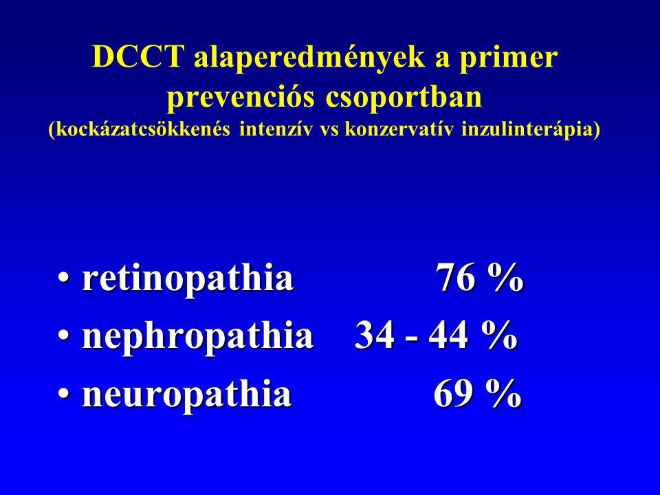 DCCT alaperedmények a primer prevenciós csoportban (kockázatcsökkenés intenzív vs konzervatív inzulinterápia) retinopathia 76 %retinopathia 76 % nephr