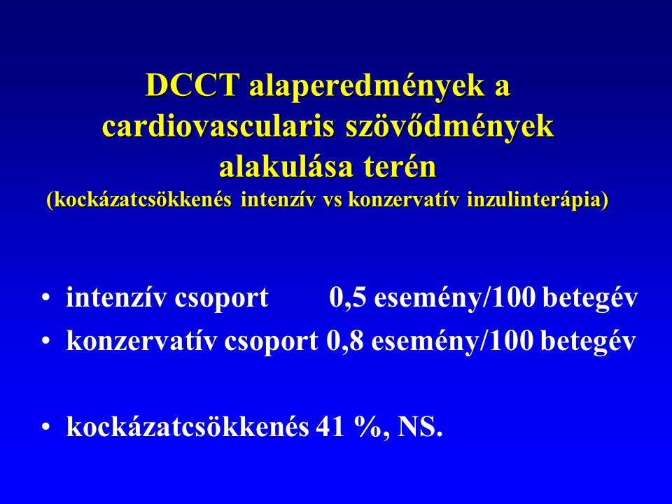 DCCT alaperedmények a cardiovascularis szövődmények alakulása terén (kockázatcsökkenés intenzív vs konzervatív inzulinterápia) intenzív csoport 0,5 es
