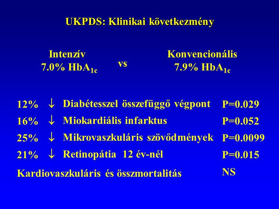 UKPDS: Klinikai következmény 12% 16% 25% 21% P=0.029 P=0.052 P=0.0099 P=0.015 NS Kardiovaszkuláris és összmortalitás  Diabétesszel összefüggő