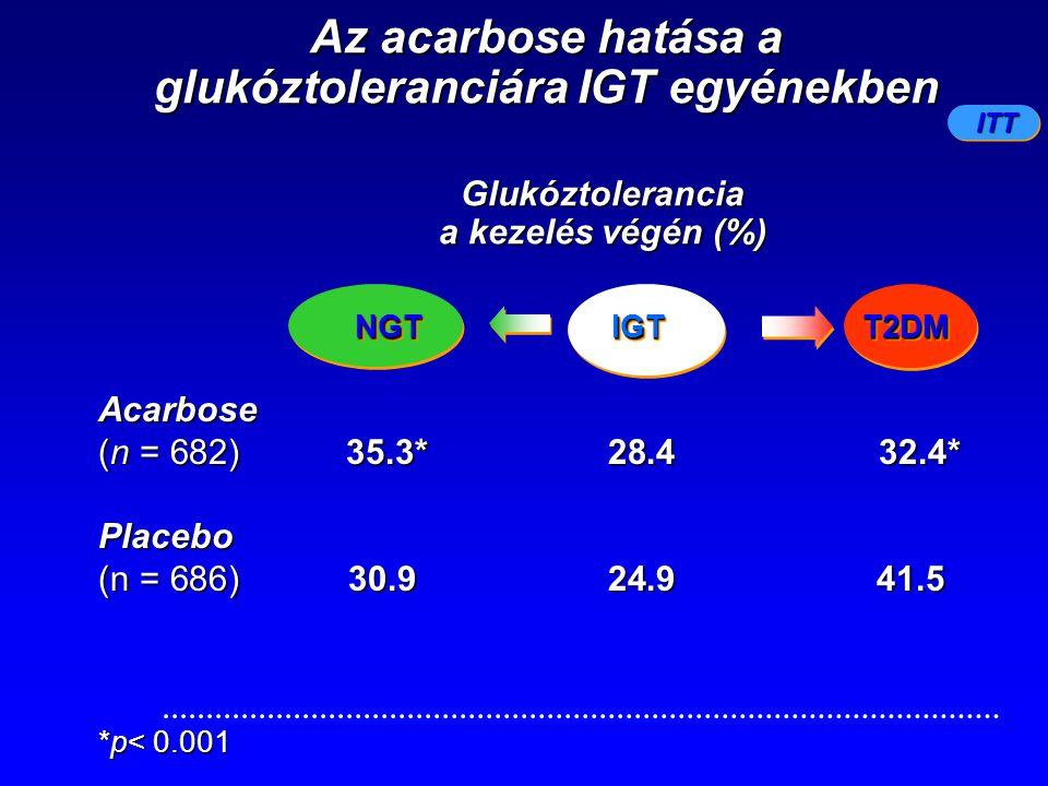 NGTNGT Acarbose (n = 682) 35.3* 28.4 32.4* Placebo (n = 686)30.9 24.9 41.5 Az acarbose hatása a glukóztoleranciára IGT egyénekben ITT *p< 0.001 Glukóz