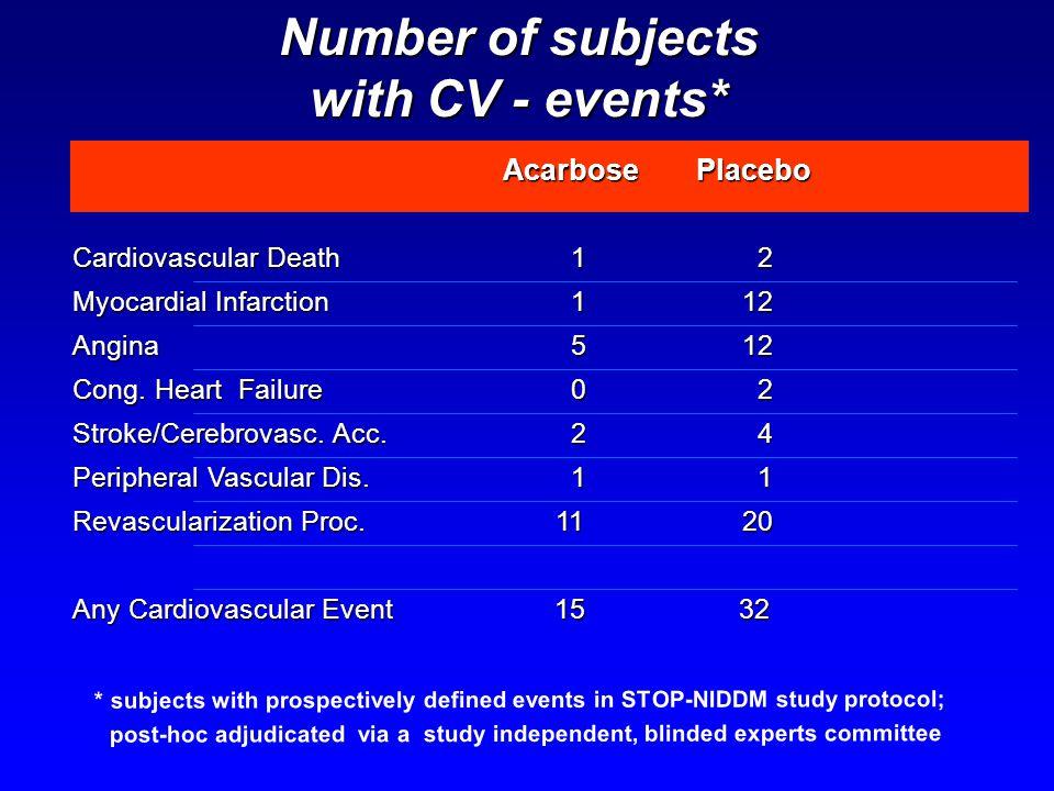 Cardiovascular Death 1 2 Myocardial Infarction 112 Angina 512 Cong. Heart Failure 0 2 Stroke/Cerebrovasc. Acc. 2 4 Peripheral Vascular Dis. 1 1 Revasc