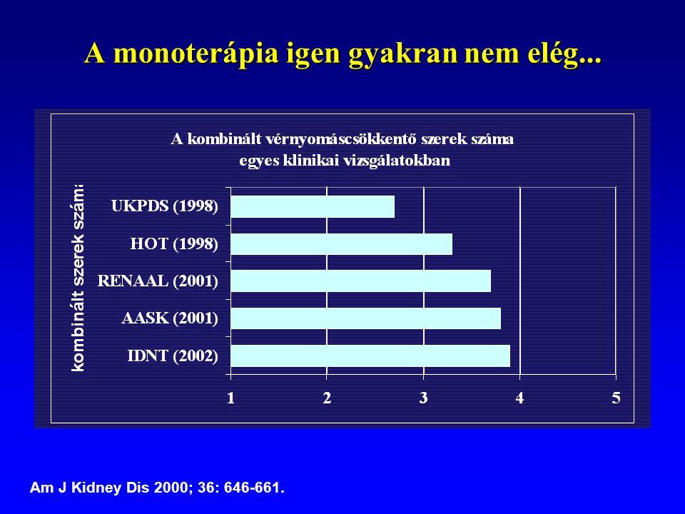 A monoterápia igen gyakran nem elég... Am J Kidney Dis 2000; 36: 646-661.