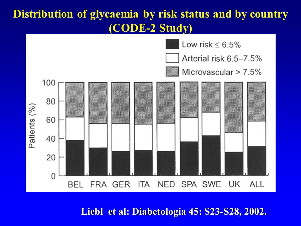 Liebl et al: Diabetologia 45: S23-S28, 2002. Distribution of glycaemia by risk status and by country (CODE-2 Study)
