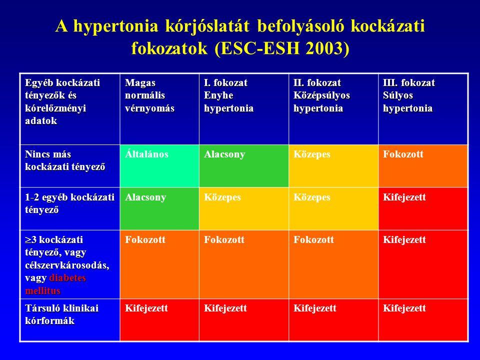 A hypertonia kórjóslatát befolyásoló kockázati fokozatok (ESC-ESH 2003) Egyéb kockázati tényezők és kórelőzményi adatok Magas normális vérnyomás I. fo