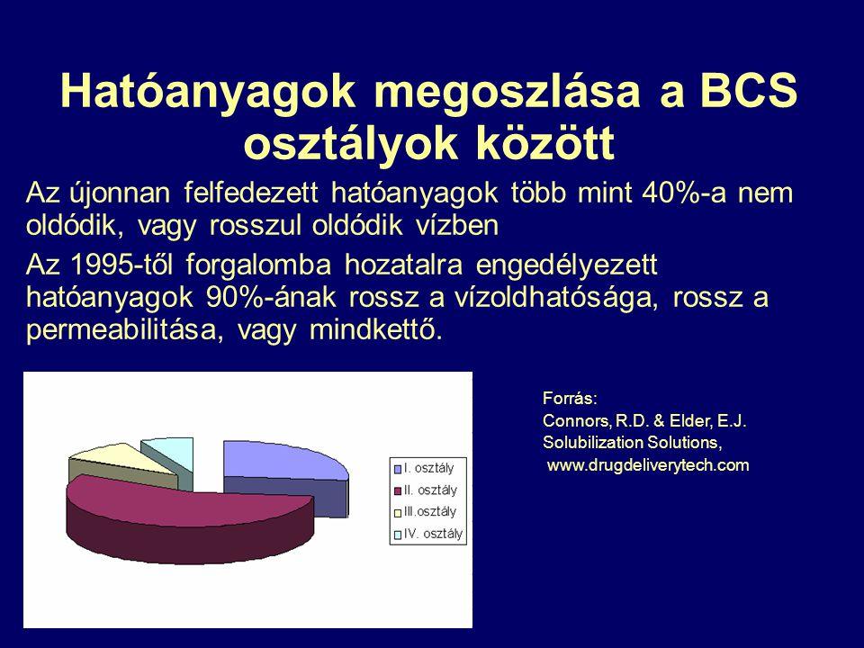 Hatóanyagok megoszlása a BCS osztályok között Az újonnan felfedezett hatóanyagok több mint 40%-a nem oldódik, vagy rosszul oldódik vízben Az 1995-től