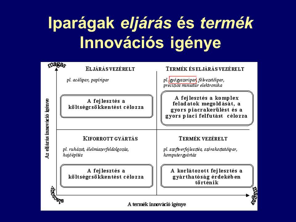Iparágak eljárás és termék Innovációs igénye