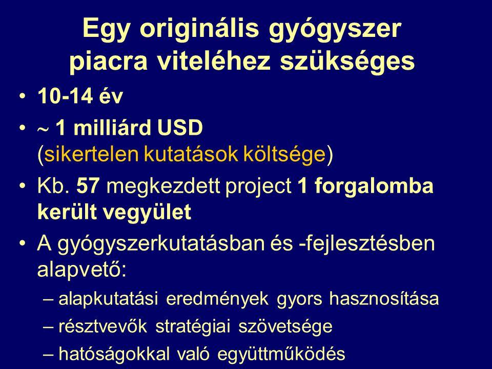 Egy originális gyógyszer piacra viteléhez szükséges 10-14 év  1 milliárd USD (sikertelen kutatások költsége) Kb. 57 megkezdett project 1 forgalomba k