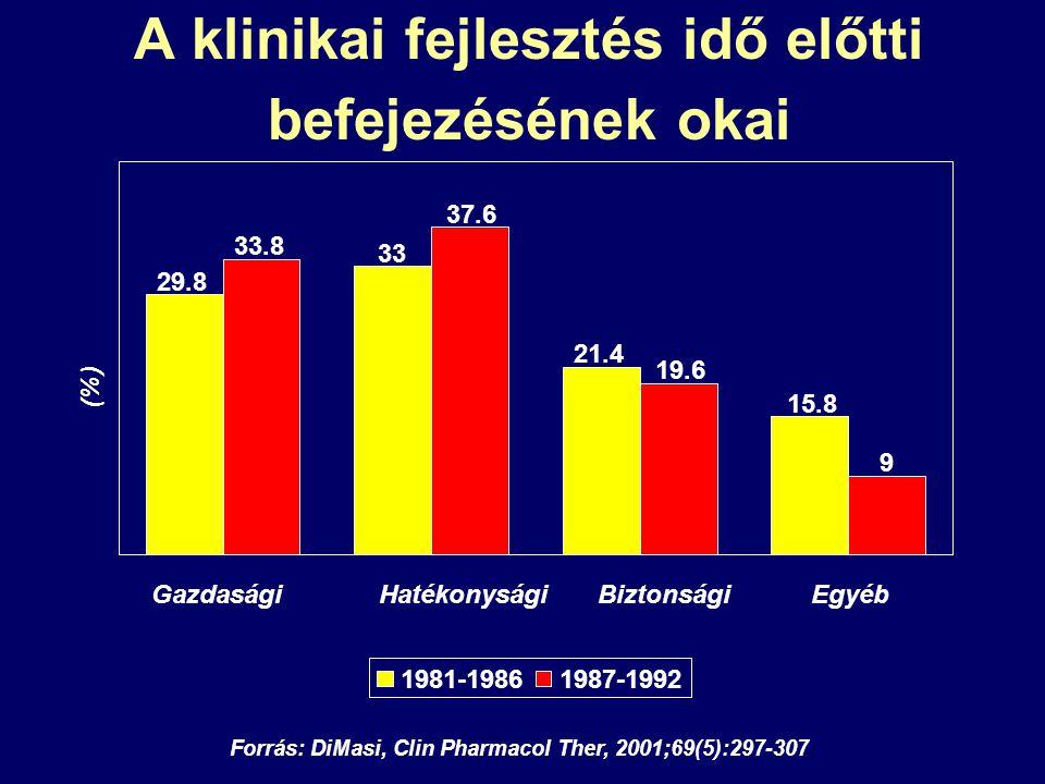A klinikai fejlesztés idő előtti befejezésének okai Forrás: DiMasi, Clin Pharmacol Ther, 2001;69(5):297-307 15.8 21.4 33 29.8 33.8 37.6 19.6 9 Gazdasá
