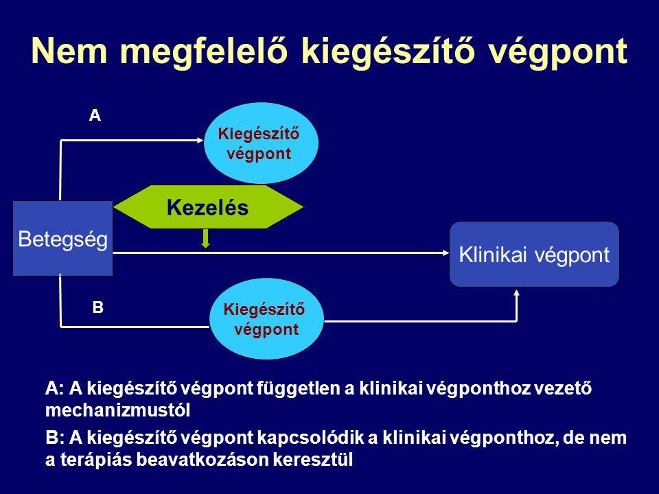 A: A kiegészítő végpont független a klinikai végponthoz vezető mechanizmustól Nem megfelelő kiegészítő végpont Kiegészítő végpont B: A kiegészítő végp