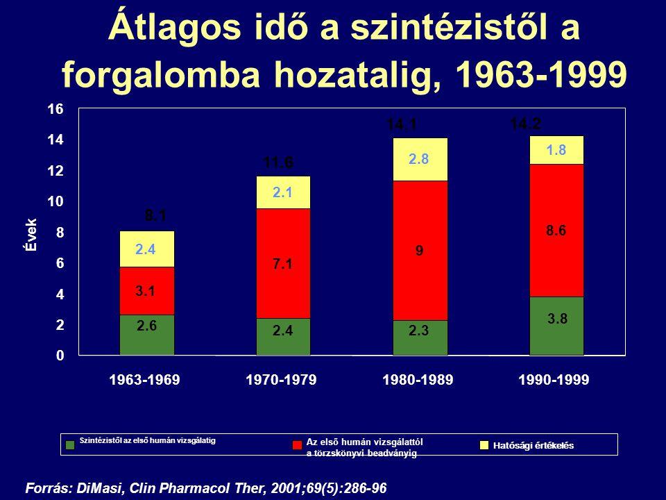 Átlagos idő a szintézistől a forgalomba hozatalig, 1963-1999 Forrás: DiMasi, Clin Pharmacol Ther, 2001;69(5):286-96 8.1 11.6 14.1 14.2 3.1 7.1 9 8.6 2