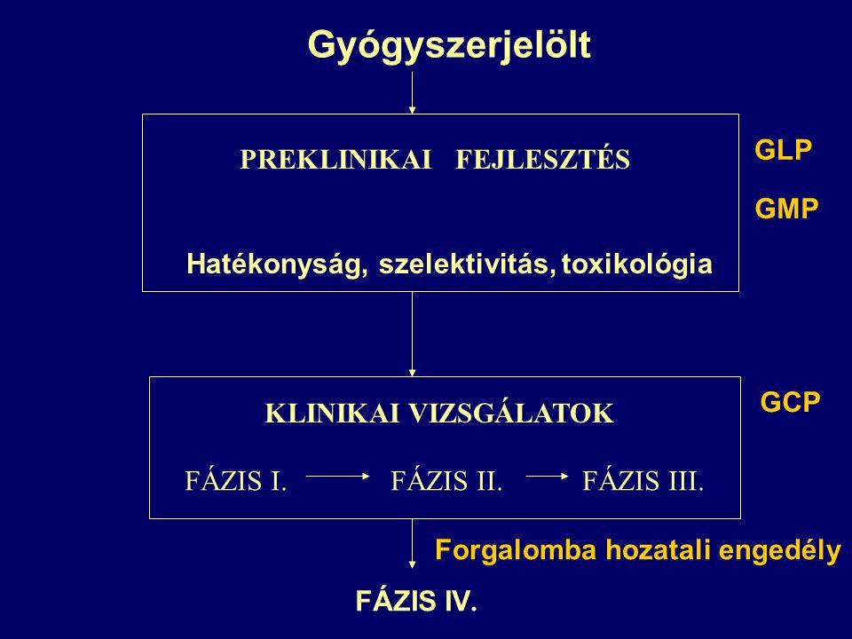 Gyógyszerjelölt PREKLINIKAI FEJLESZTÉS GLP GMP Hatékonyság, szelektivitás, toxikológia KLINIKAI VIZSGÁLATOK GCP FÁZIS I.FÁZIS II.FÁZIS III. FÁZIS IV.