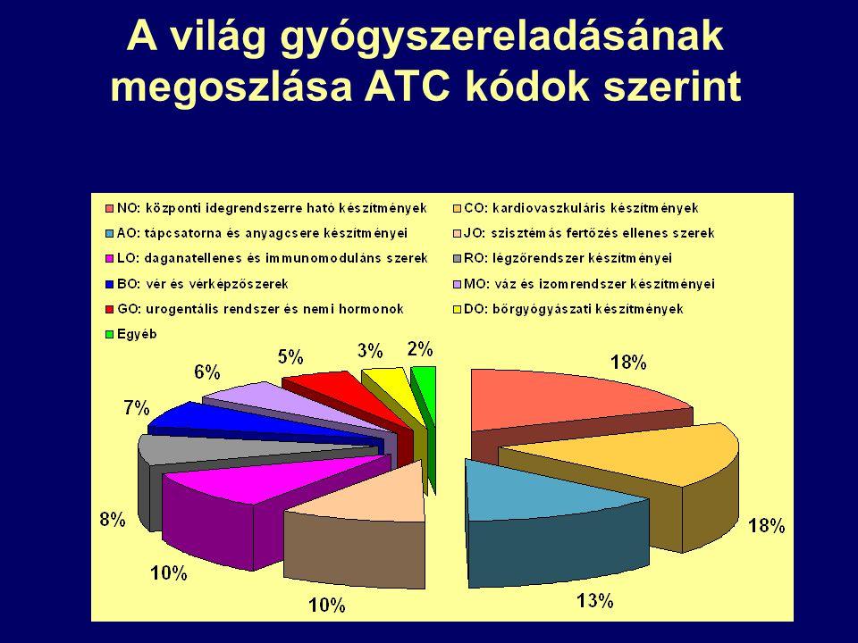 A világ gyógyszereladásának megoszlása ATC kódok szerint