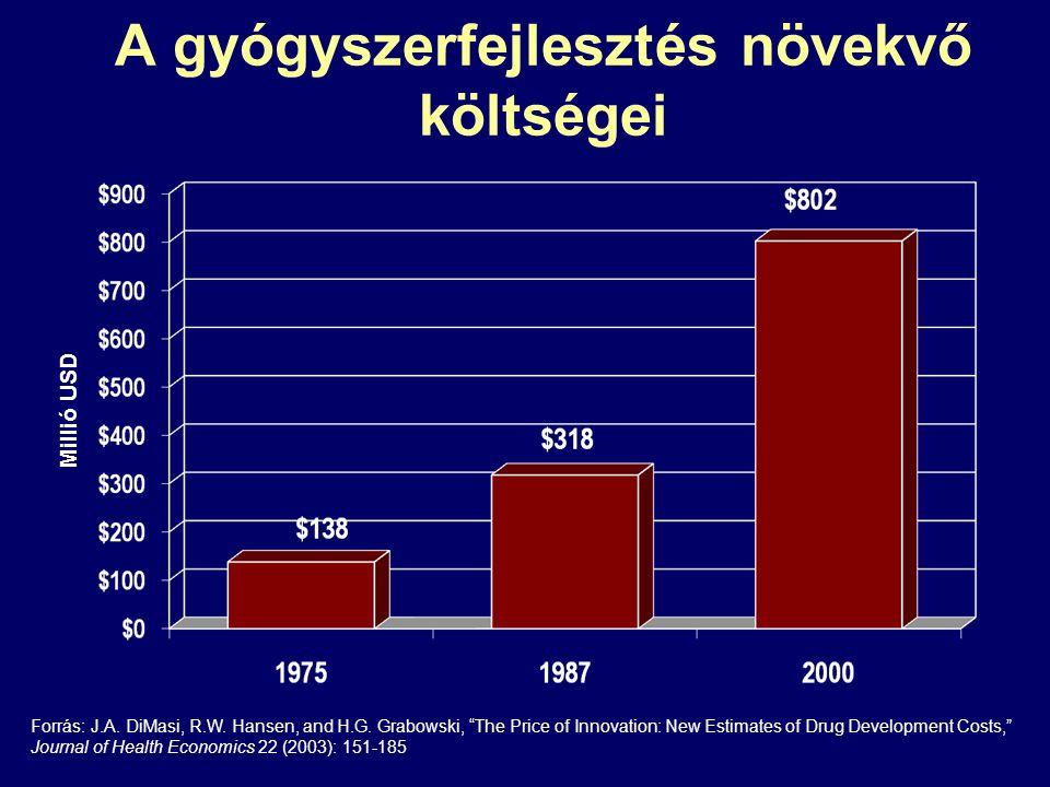 """A gyógyszerfejlesztés növekvő költségei Forrás: J.A. DiMasi, R.W. Hansen, and H.G. Grabowski, """"The Price of Innovation: New Estimates of Drug Developm"""
