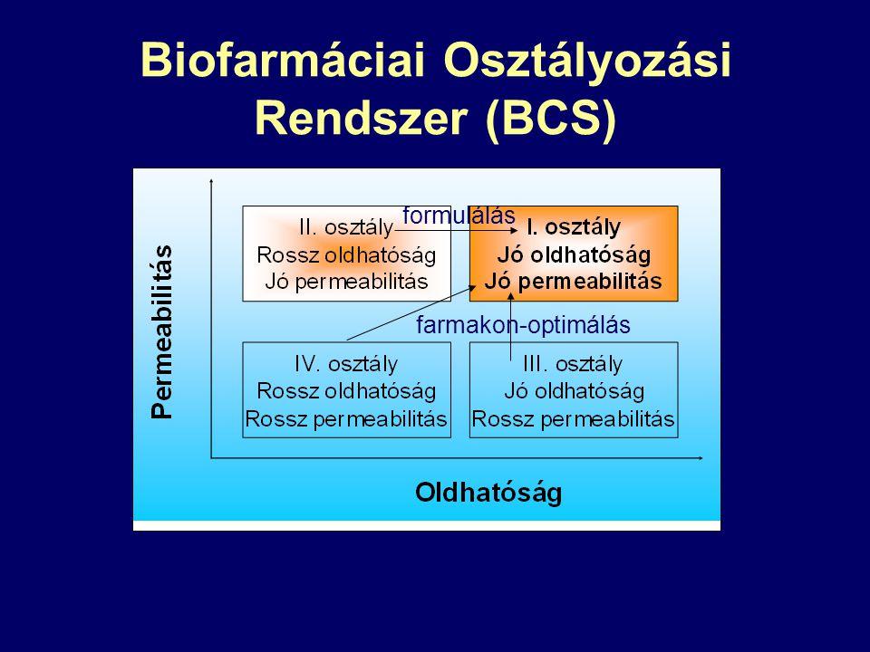 Biofarmáciai Osztályozási Rendszer (BCS) formulálás farmakon-optimálás