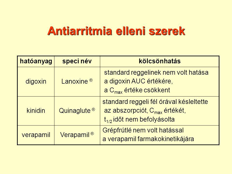 Antiarritmia elleni szerek hatóanyagspeci névkölcsönhatás digoxinLanoxine ® standard reggelinek nem volt hatása a digoxin AUC értékére, a C max értéke